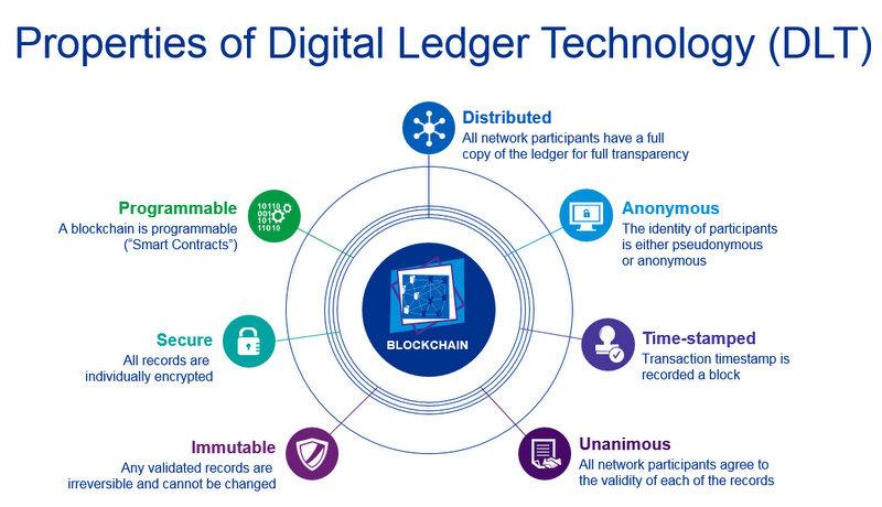 Image result for Blockchain Distributed Ledger Technology (DLT)